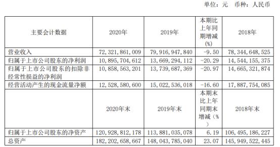 大秦铁路2020年净利下滑20.29% 总经理韩洪臣薪酬32.91万