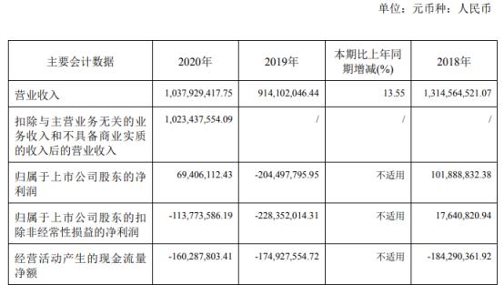 金种子酒2020年净利6940.61万 同比实现扭亏为盈