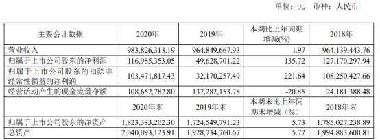 拉芳家化2020年净利1.17亿增长135.72% 董事长吴桂谦薪酬56.54万