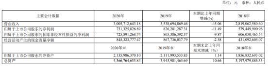 水井坊2020年净利下滑11.49% 董事长范祥福薪酬271.02万