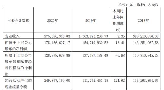 巴比食品2020年净利增长13.41% 董事长刘会平薪酬41.47万