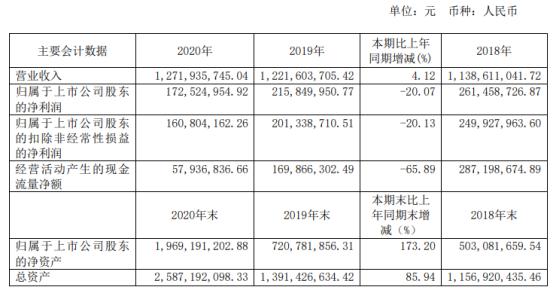 凯迪股份2020年净利下滑20.07% 董事长周荣清薪酬59.18万