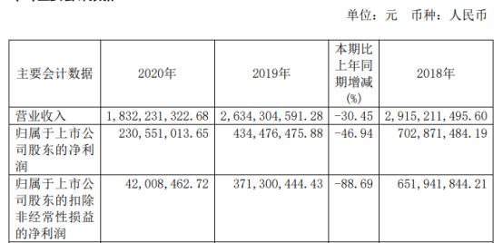 吉华集团2020年净利下滑46.94% 董事长邵辉薪酬80.64万