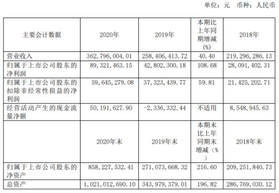 芯海科技2020年净利增长108.68% 董事长卢国建薪酬103.29万