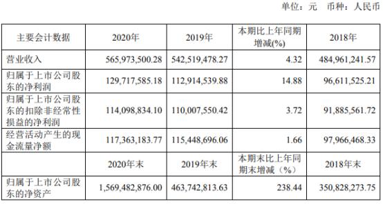 吉贝尔2020年净利增长14.88% 董事长耿仲毅薪酬142.26万