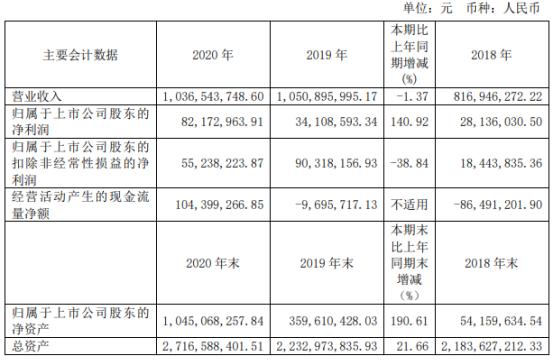 豪森股份2020年净利增长140.92% 董事长董德熙薪酬70.51万