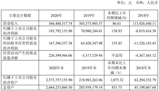 思瑞浦2020年净利增长158.93% 董事长ZHIXU ZHOU薪酬228.94万