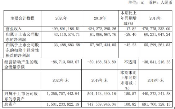 震有科技2020年净利下滑29.4% 董事长吴闽华薪酬63.62万