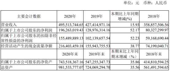 翔宇医疗2020年净利增长52.17% 董事长何永正薪酬76.5万