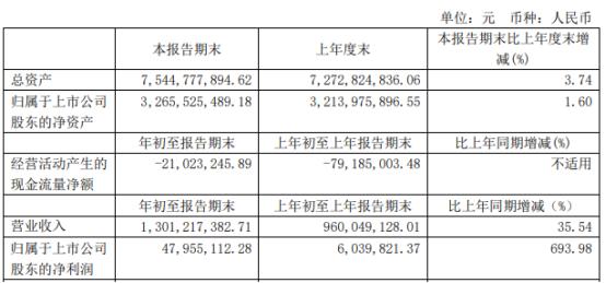 鲁抗医药2021年第一季度净利增长693.98% 毛利持续提升