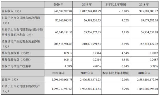 益盛药业2020年净利增长4.52% 董事长张益胜薪酬105万