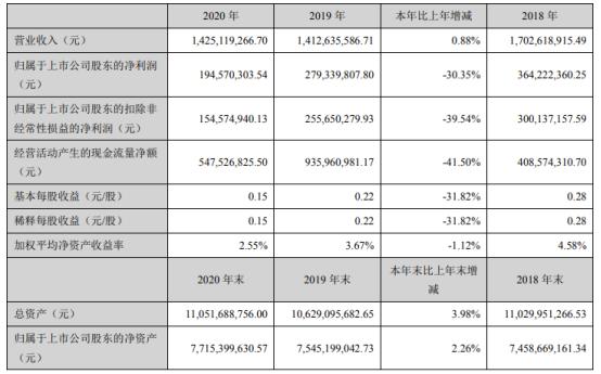 海宁皮城2020年净利下滑30.35% 物业租赁收入下降