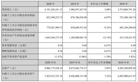 劲嘉股份2020年净利下滑6.07% 董事长乔鲁予薪酬192万