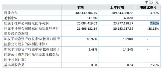 创捷传媒2020年净利增长7.76% 业务收入增长