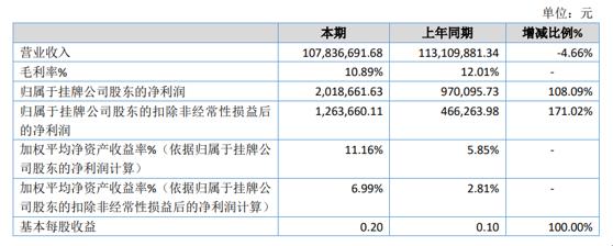 天驰新材2020年净利增长108.09% 主营业务收入增长