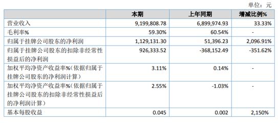 中核辐照2020年净利同比增长2096.91% 产品销售增长