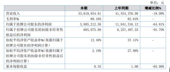 定华电子2020年净利减少64.81% 疫情影响项目暂缓