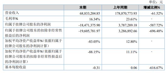 奥拓股份2020年亏损1847.14万 疫情影响项目滞后