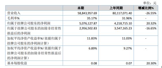 狮华股份2020年净利增加20.32% 销售费用降低