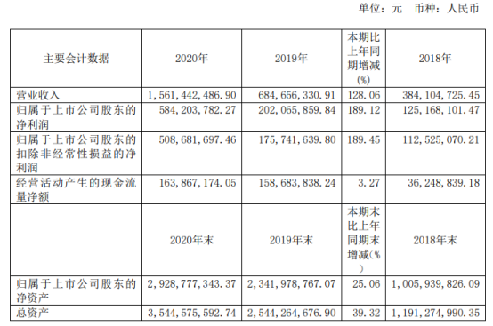 睿创微纳2020年净利 增长189.12% 董事长马宏薪酬128.6万