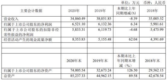 莱伯泰科2020年净利增长6.34% 董事长胡克薪酬253.67万