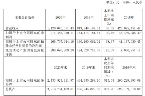 派能科技2020年净利增长90.46% 总经理谈文薪酬579.36万