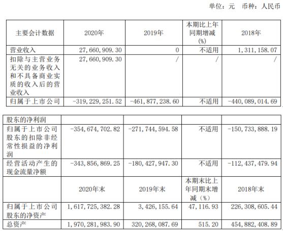 泽璟制药2020年亏损3.19亿 董事长盛泽林薪酬173.11万