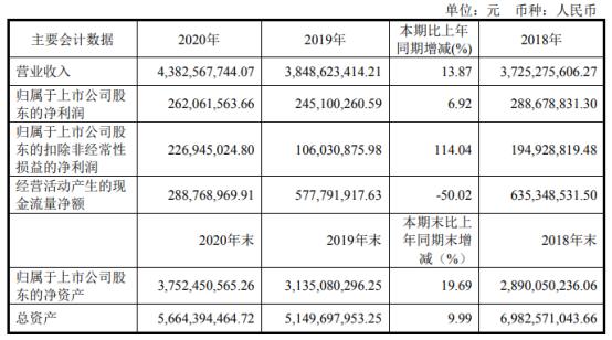 龙腾光电2020年净利增长6.92% 业务毛利率增长