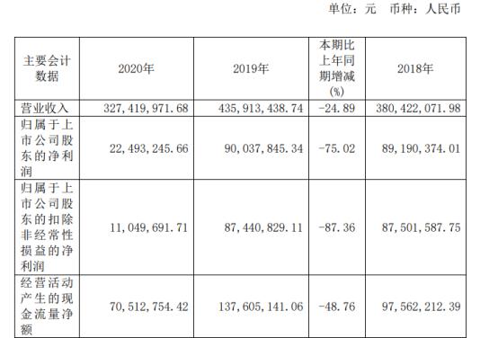赛诺医疗2020年净利下滑75% 董事长孙箭华薪酬127.93万