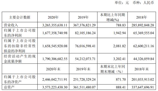 东方生物2020年净利 增长1942.94% 董事长方效良薪酬83.17万