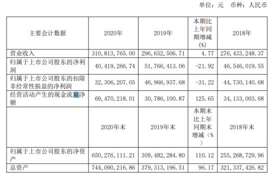 映翰通2020年净利下滑21.92% 董事长李明薪酬119.11万