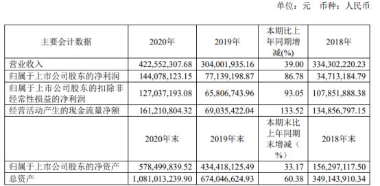 美迪凯2020年净利增长86.78% 董事长葛文志薪酬133.44万