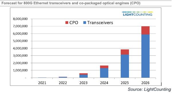 LightCounting:2020年以太网光模块市场达37亿美元,同增33%