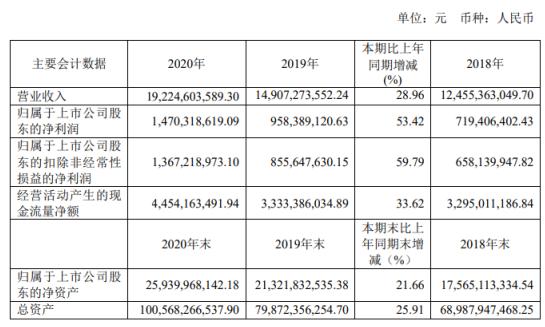 首创股份2020年净利增长53.4% 总经理杨斌薪酬309.03万