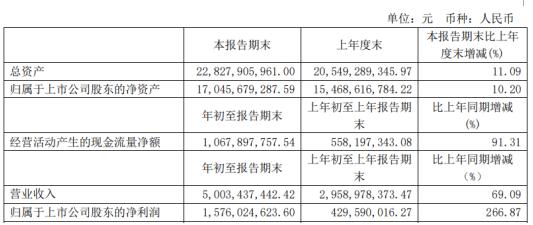 华鲁恒升2021年第一季度净利增长266.87% 产品价格上升