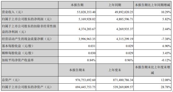 梅安森2021年第一季度净利517万元增长5.82% 投资收益增加