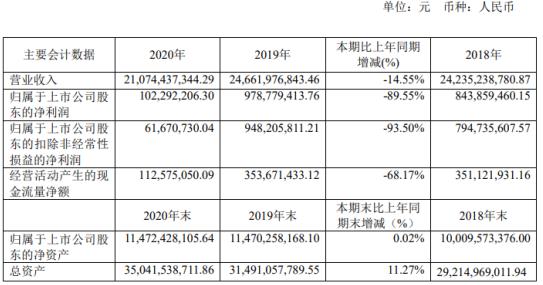 烽火通信2020年净利下滑89.55% 研发投入增长