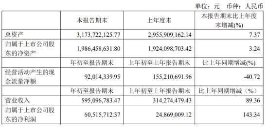 龙蟠科技2021年第一季度净利增长143.34% 销量订单量增加