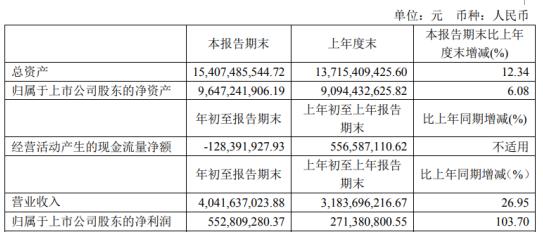 方大特钢2021年第一季度净利增长103.7% 非流动资产处置利得增加