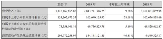 漳州发展2020年净利增长28.68% 总经理林阿头薪酬49.38万