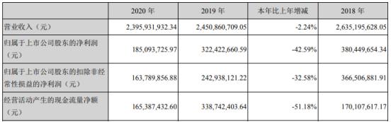 新北洋2020年净利下滑42.59% 董事长丛强滋薪酬94.5万
