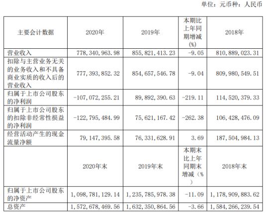 中视传媒2020年亏损1.07亿 影视业务收入下降