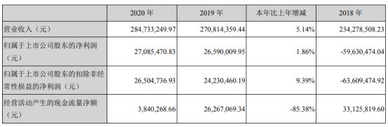 梅安森2020年净利增长1.86% 董事长马焰薪酬40万