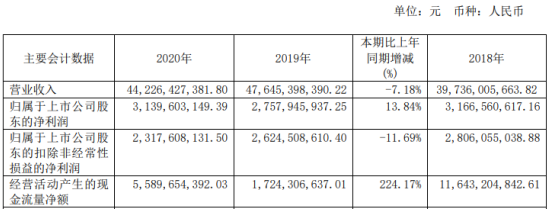 首开股份2020年净利增长13.84% 总经理潘刚升薪酬201.13万