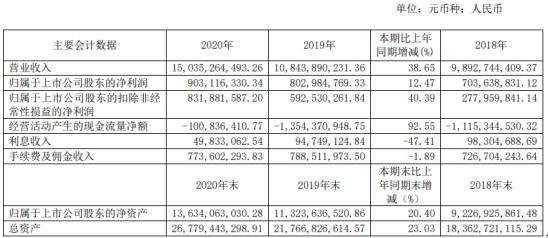 浙江东方2020年净利增长12.47% 董事长金朝萍薪酬186.47万