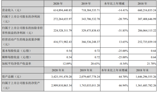 花园生物2020年净利下滑20.79% 董事长邵君芳薪酬79万