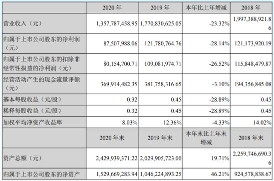 南山智尚2020年净利下滑28.14% 董事长赵亮薪酬40.1万