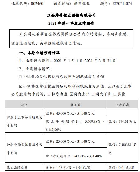 赣锋锂业2021年第一季度预计净利增长5709%-6484% 产品产销量增长