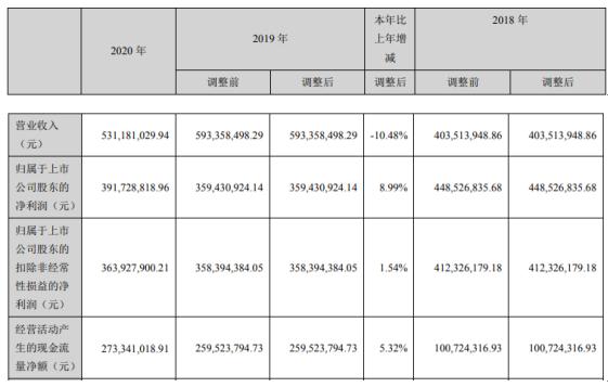 盐田港2020年净利增长8.99% 总经理彭建强薪酬85.4万
