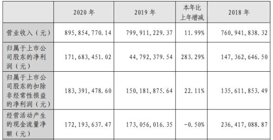 西部创业2020年净利增长283.29% 董事长何旭东薪酬15.95万